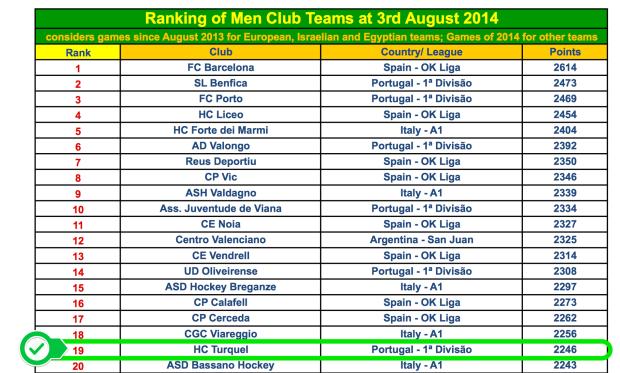 ranking august 2014